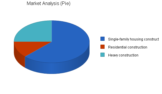 Building construction business plan, market analysis summary chart image