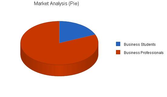 Business analysis publishing business plan, market analysis summary chart image