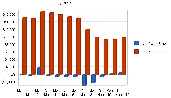 Business analysis publishing business plan, financial plan chart image