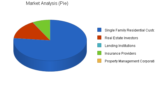 Business property inspection business plan, market analysis summary chart image