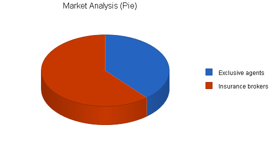 Business support insurance business plan, market analysis summary chart image