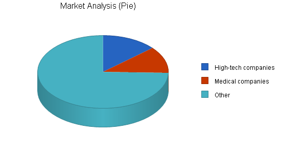 Call center business plan, market analysis summary chart image