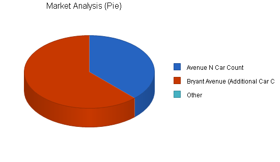 Car wash self-service business plan, market analysis summary chart image