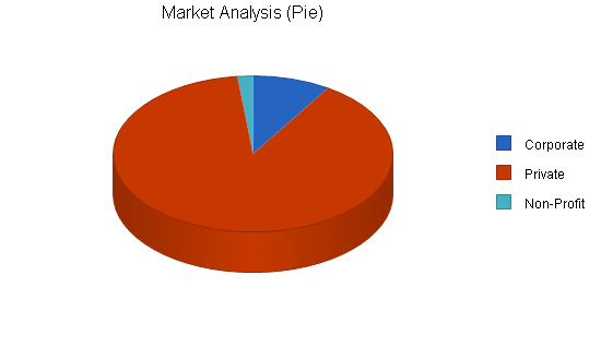 Catering and ballroom rental business plan, market analysis summary chart image