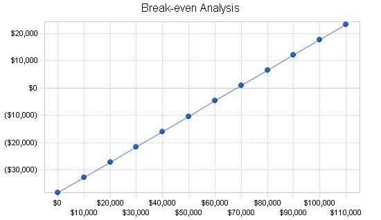 Chemical laboratory business plan, financial plan chart image