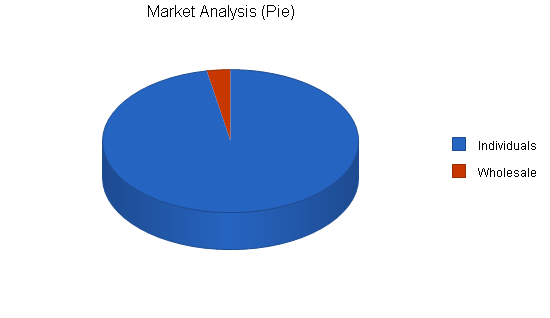 Childrens educational toys business plan, market analysis summary chart image
