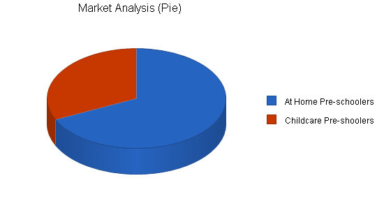 Childrens play program business plan, market analysis summary chart image