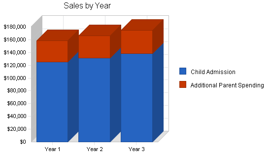 Childrens recreation center business plan, strategy and implementation summary chart image