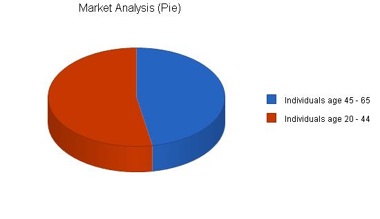 Chiropractic business plan, market analysis summary chart image