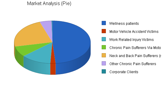 Chiropractic clinic business plan, market analysis summary chart image