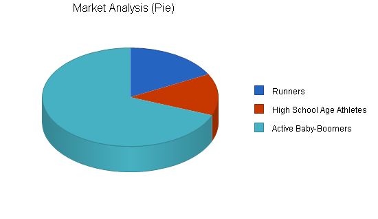 Chiropractic services business plan, market analysis summary chart image