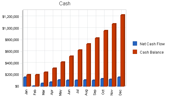 Cigar manufacturing business plan, financial plan chart image