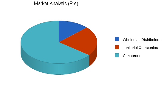 Cleaning products business plan, market analysis summary chart image