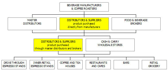 Coffee distribution business plan, market analysis summary chart image