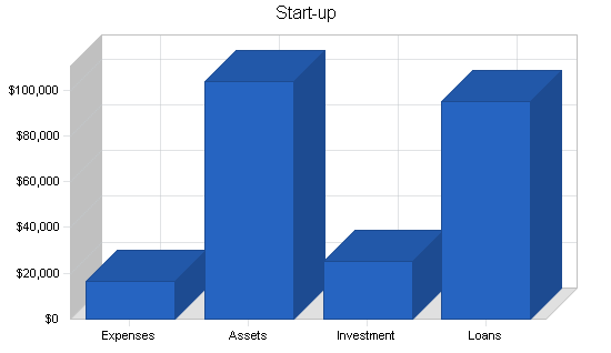 Coffee distribution business plan, company summary chart image