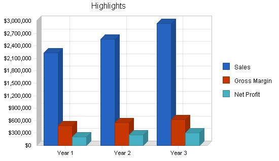 Coffee distribution business plan, executive summary chart image