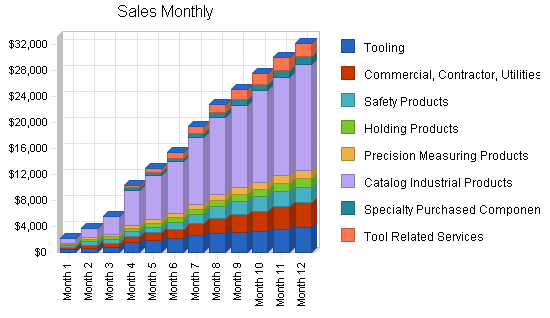 Commercial catalog sales business plan, strategy and implementation summary chart image