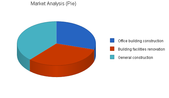 Commercial contractor business plan, market analysis summary chart image