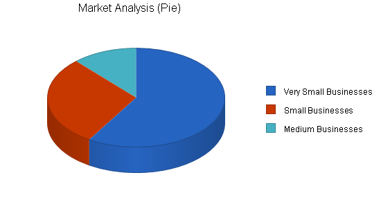 Commercial photography business plan, market analysis summary chart image