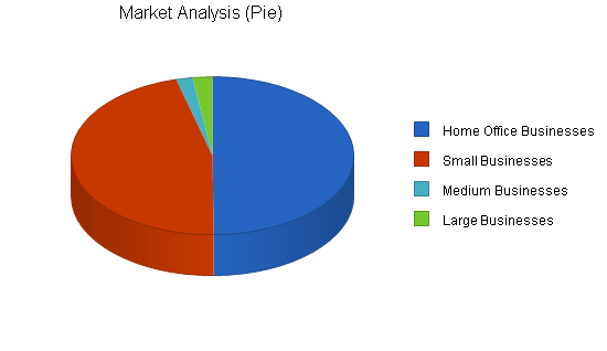Computer consulting business plan, market analysis summary chart image