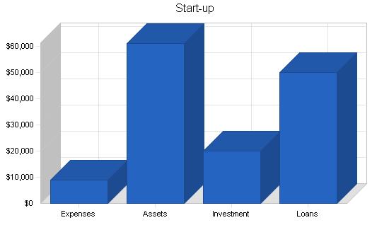 Computer engineering business plan, company summary chart image