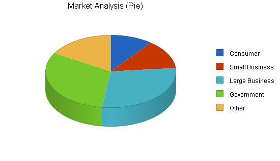 Computer hardware reseller business plan, market analysis summary chart image