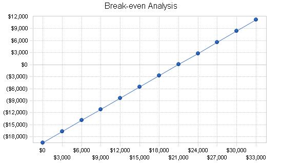 Computer software business plan, financial plan chart image