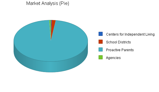 Computer software business plan, market analysis summary chart image