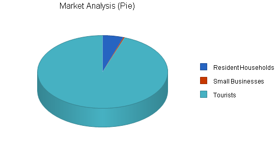Computer software retailer business plan, market analysis summary chart image