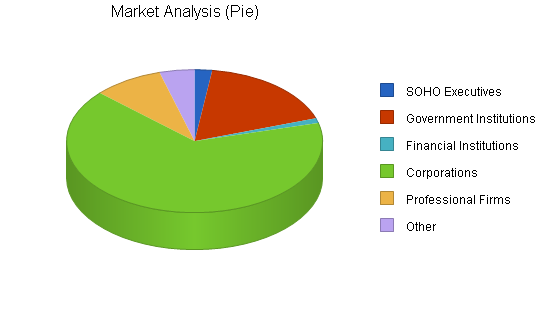 Computer support business plan, market analysis summary chart image