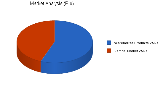 Computers reseller business plan, market analysis summary chart image