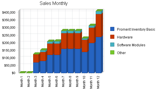 Computers reseller business plan, strategy and implementation summary chart image