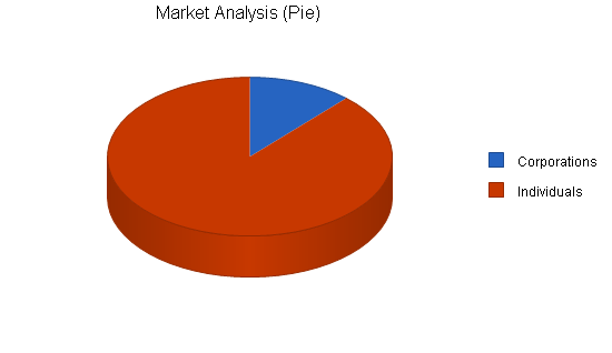Concierge service business plan, market analysis summary chart image