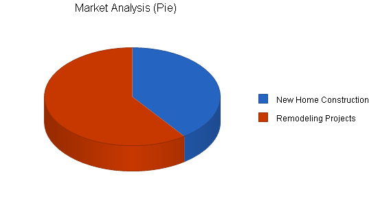 Construction carpenter business plan, market analysis summary chart image