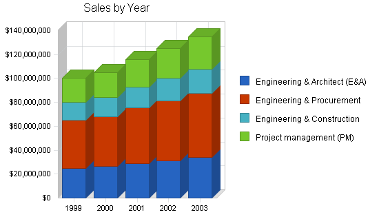 Construction engineering business plan, strategy and implementation summary chart image