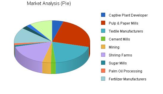 Construction engineering business plan, market analysis summary chart image