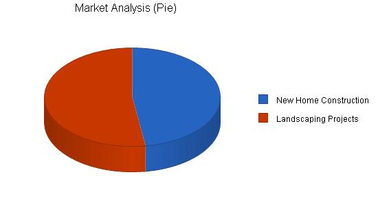 Construction irrigation business plan, market analysis summary chart image
