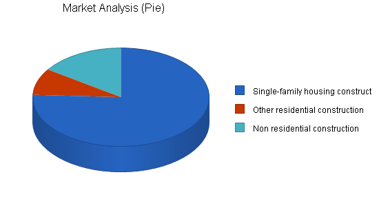 Construction manufacturer business plan, market analysis summary chart image