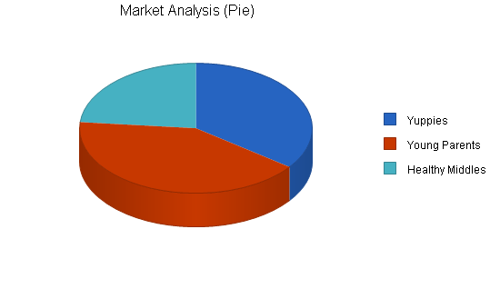 Convenience store cafe business plan, market analysis summary chart image