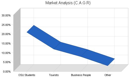 Convenience store soda fountain business plan, market analysis summary chart image