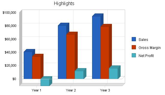Custom pottery business plan, executive summary chart image