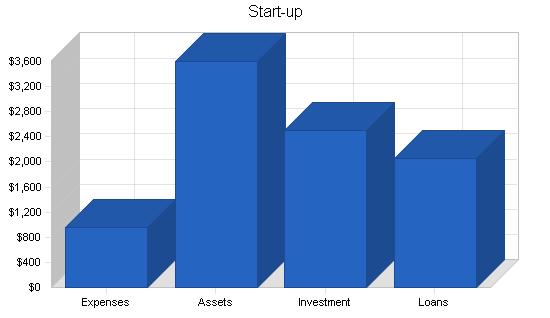 Custom quilt artist business plan, company summary chart image