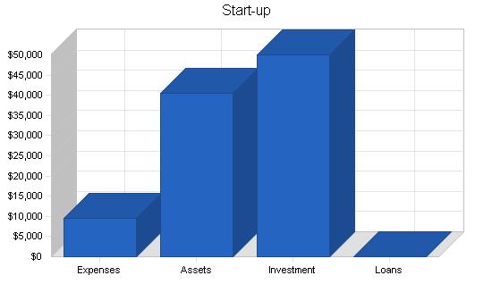 Dance studio business plan, company summary chart image