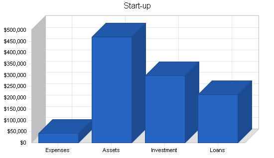 Data recovery business plan, company summary chart image