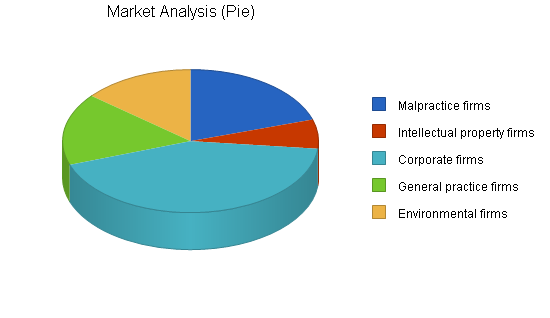 Data recovery business plan, market analysis summary chart image