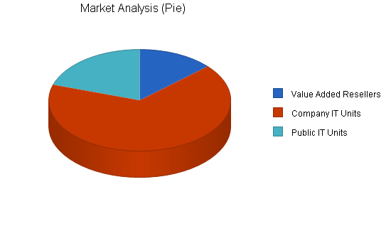 Data recovery services business plan, market analysis summary chart image