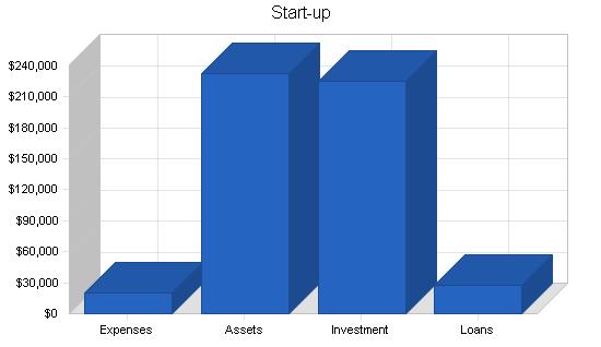 Database software business plan, company summary chart image