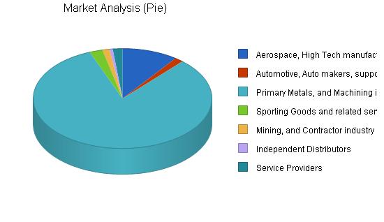 Database software business plan, market analysis summary chart image