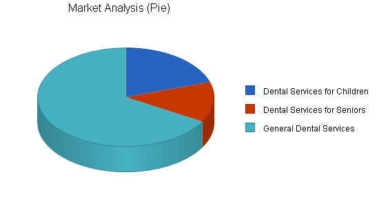 Dental laboratories business plan, market analysis summary chart image