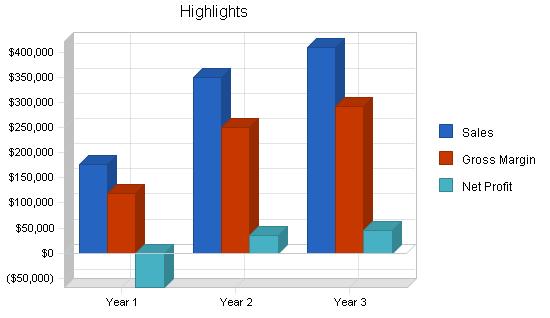 Dental office business plan, executive summary chart image